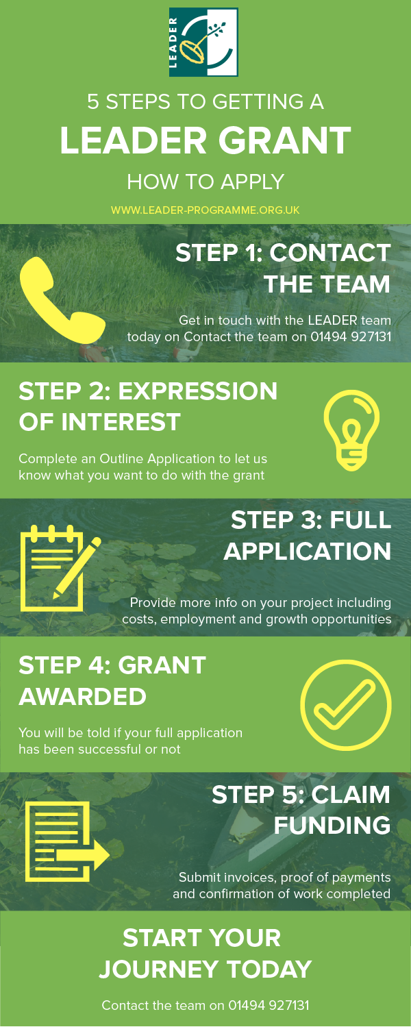 Steps to getting a LEADER Grant
